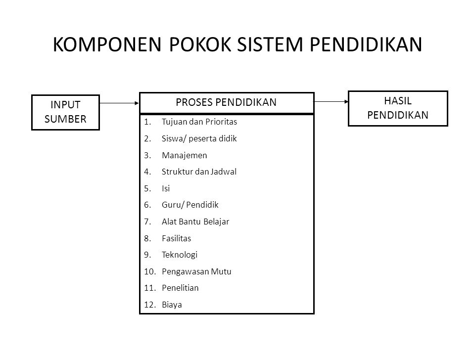 KOMPONEN POKOK SISTEM PENDIDIKAN INPUT SUMBER PROSES PENDIDIKAN HASIL PENDIDIKAN 1.Tujuan dan Prioritas 2.Siswa/ peserta didik 3.Manajemen 4.Struktur