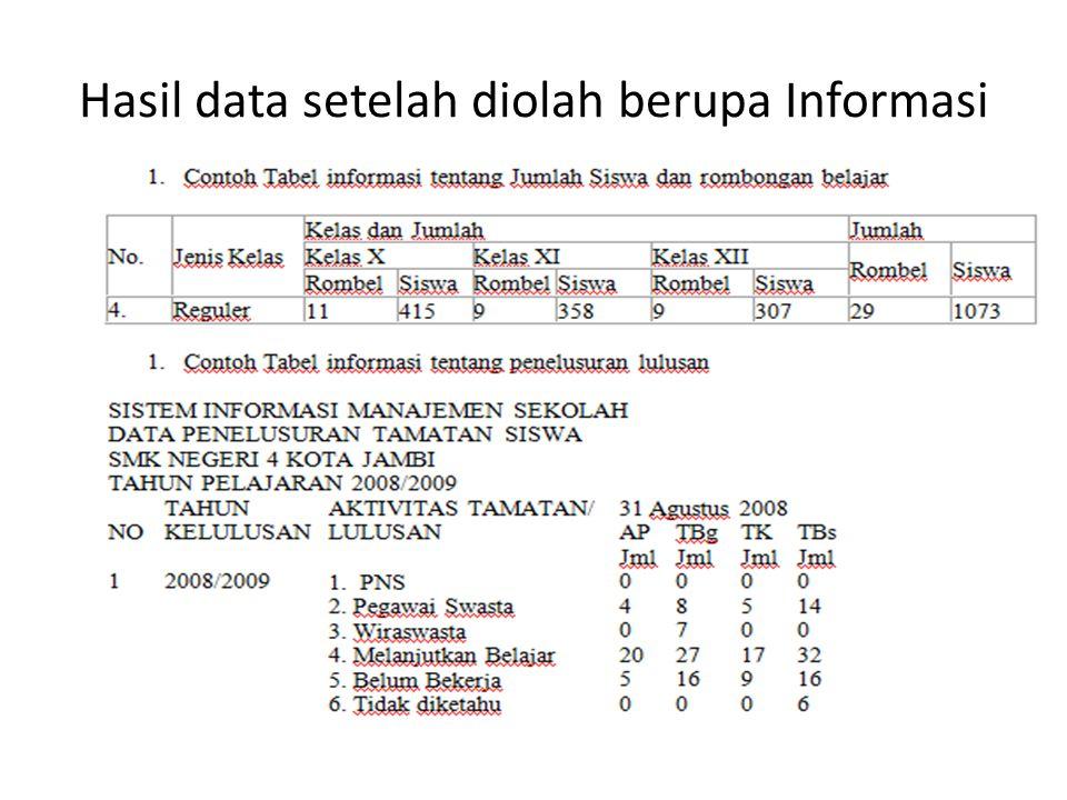 Hasil data setelah diolah berupa Informasi