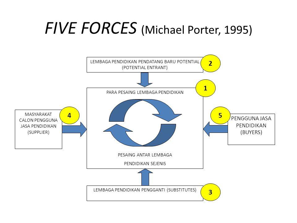 FIVE FORCES (Michael Porter, 1995) LEMBAGA PENDIDIKAN PENDATANG BARU POTENTIAL (POTENTIAL ENTRANT) PARA PESAING LEMBAGA PENDIDIKAN PESAING ANTAR LEMBA