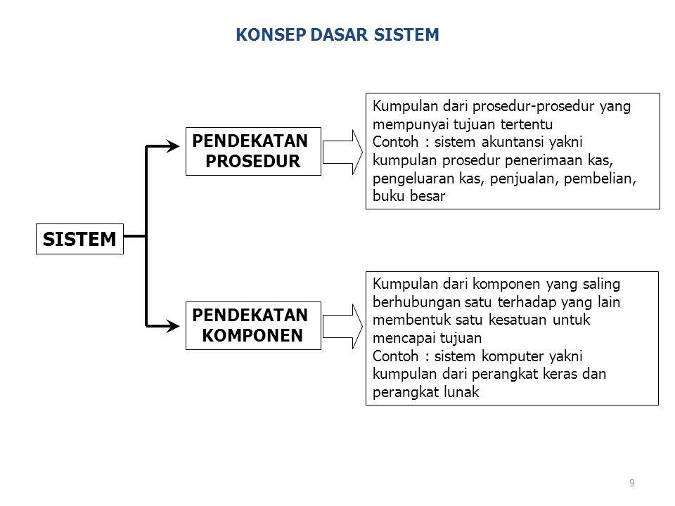 9 KONSEP DASAR SISTEM SISTEM PENDEKATAN PROSEDUR PENDEKATAN KOMPONEN Kumpulan dari prosedur-prosedur yang mempunyai tujuan tertentu Contoh : sistem ak