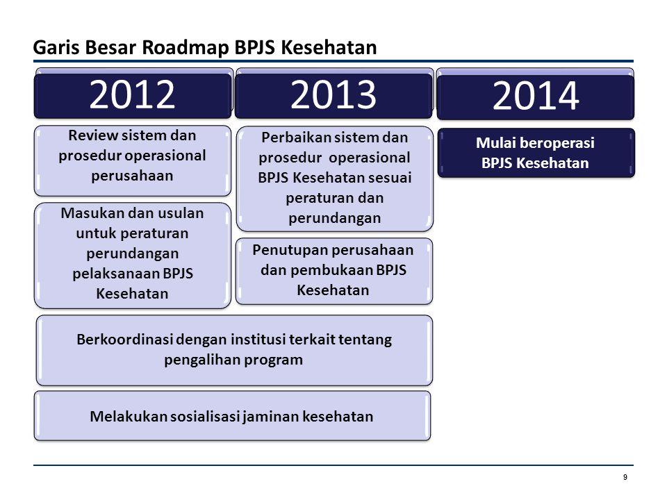 9 Garis Besar Roadmap BPJS Kesehatan 2012 Masukan dan usulan untuk peraturan perundangan pelaksanaan BPJS Kesehatan Melakukan sosialisasi jaminan kese