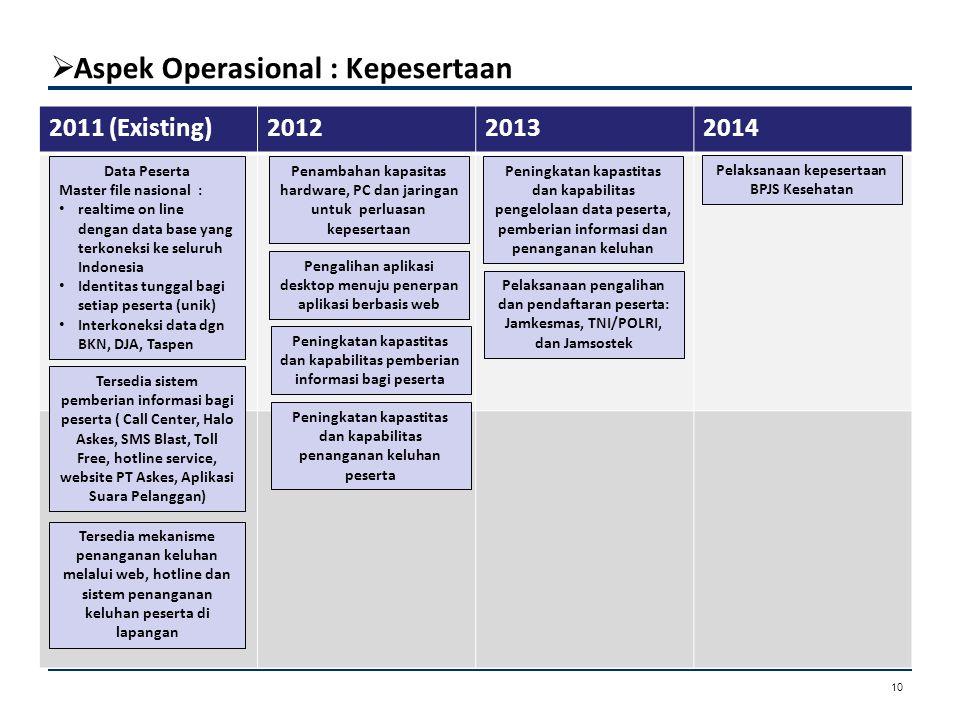  Aspek Operasional : Kepesertaan Aspek Kepesertaan 2011 (Existing)201220132014 Penambahan kapasitas hardware, PC dan jaringan untuk perluasan kepeser