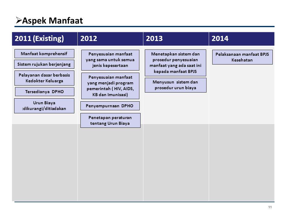 Aspek Manfaat Aspek Kepesertaan 2011 (Existing)201220132014 Pelaksanaan manfaat BPJS Kesehatan Manfaat komprehensif Tersedianya DPHO Penyesuaian man