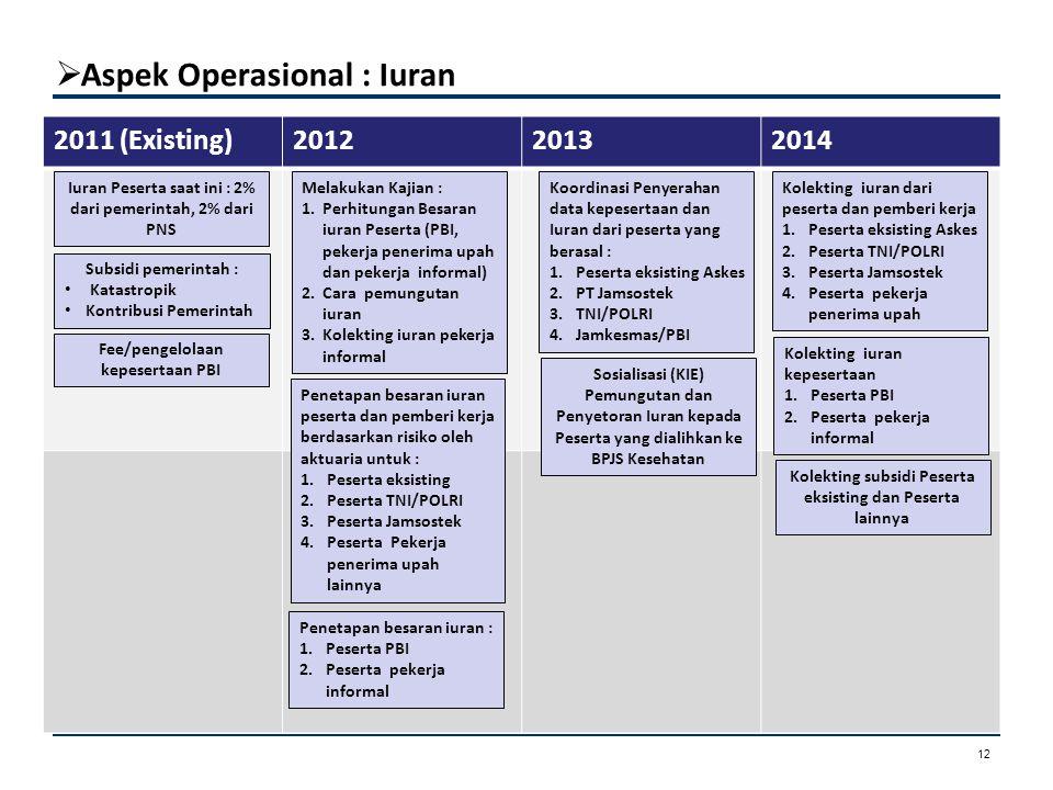  Aspek Operasional : Iuran Aspek Kepesertaan 2011 (Existing)201220132014 : Iuran Peserta saat ini : 2% dari pemerintah, 2% dari PNS Subsidi pemerinta