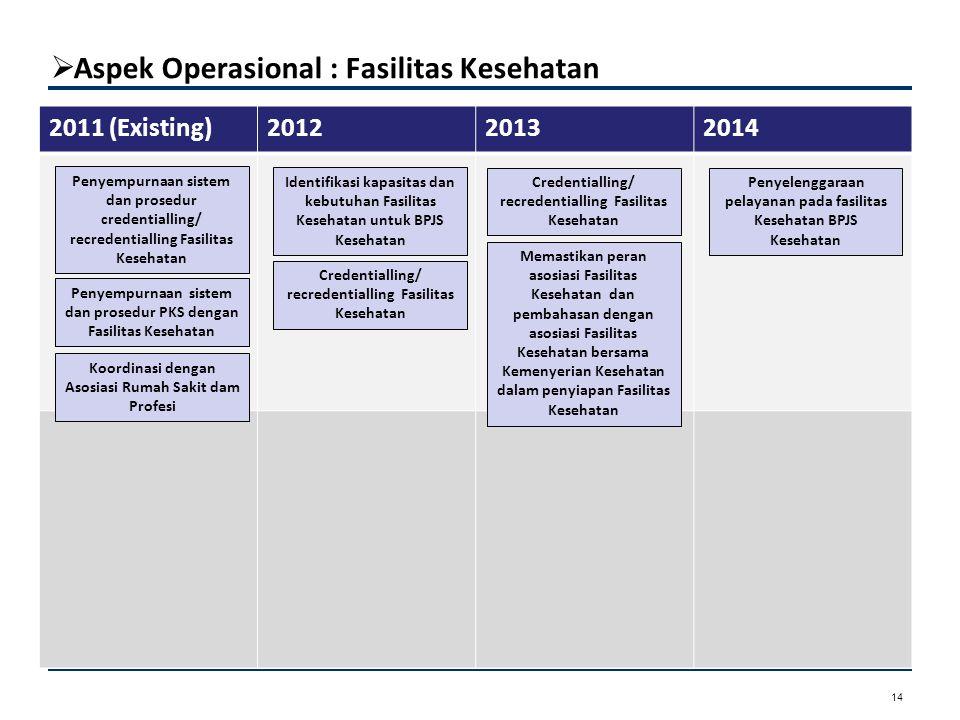  Aspek Operasional : Fasilitas Kesehatan Aspek Kepesertaan 14 2011 (Existing)201220132014 Penyelenggaraan pelayanan pada fasilitas Kesehatan BPJS Kes