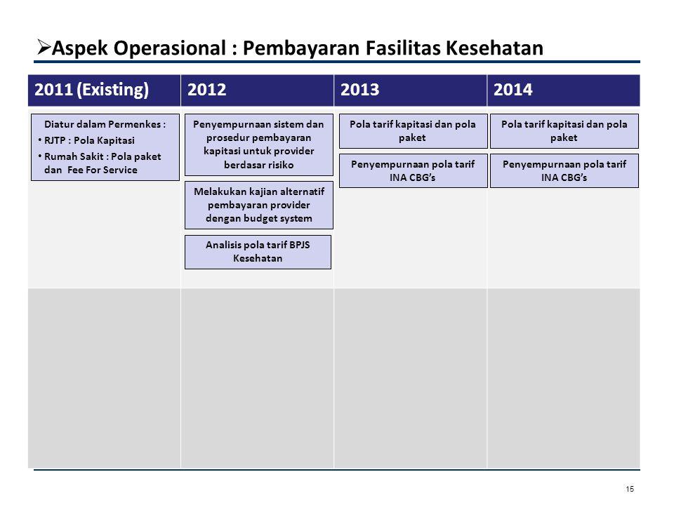  Aspek Operasional : Pembayaran Fasilitas Kesehatan Aspek Kepesertaan 15 2011 (Existing)201220132014 Analisis pola tarif BPJS Kesehatan Penyempurnaan