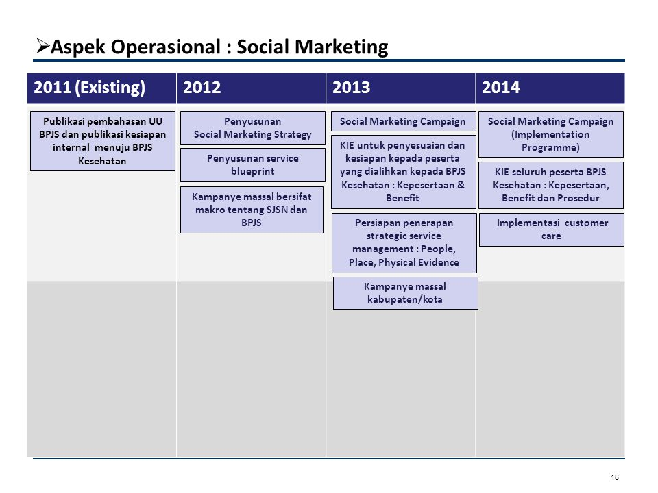  Aspek Operasional : Social Marketing Aspek Kepesertaan 16 2011 (Existing)201220132014 Kampanye massal bersifat makro tentang SJSN dan BPJS Penyusuna