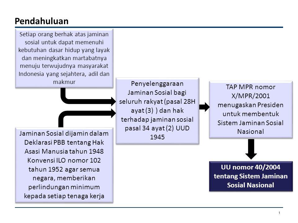 Pendahuluan Penyelenggaraan Jaminan Sosial bagi seluruh rakyat (pasal 28H ayat (3) ) dan hak terhadap jaminan sosial pasal 34 ayat (2) UUD 1945 Jamina
