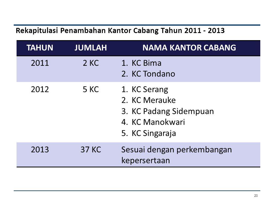 Rekapitulasi Penambahan Kantor Cabang Tahun 2011 - 2013 TAHUNJUMLAHNAMA KANTOR CABANG 20112 KC1.KC Bima 2.KC Tondano 20125 KC1.KC Serang 2.KC Merauke