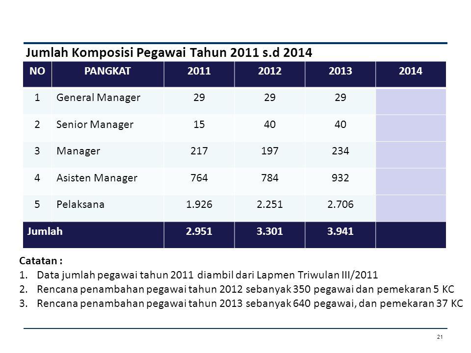 Jumlah Komposisi Pegawai Tahun 2011 s.d 2014 NOPANGKAT2011201220132014 1General Manager29 2Senior Manager1540 3Manager217197234 4Asisten Manager764784