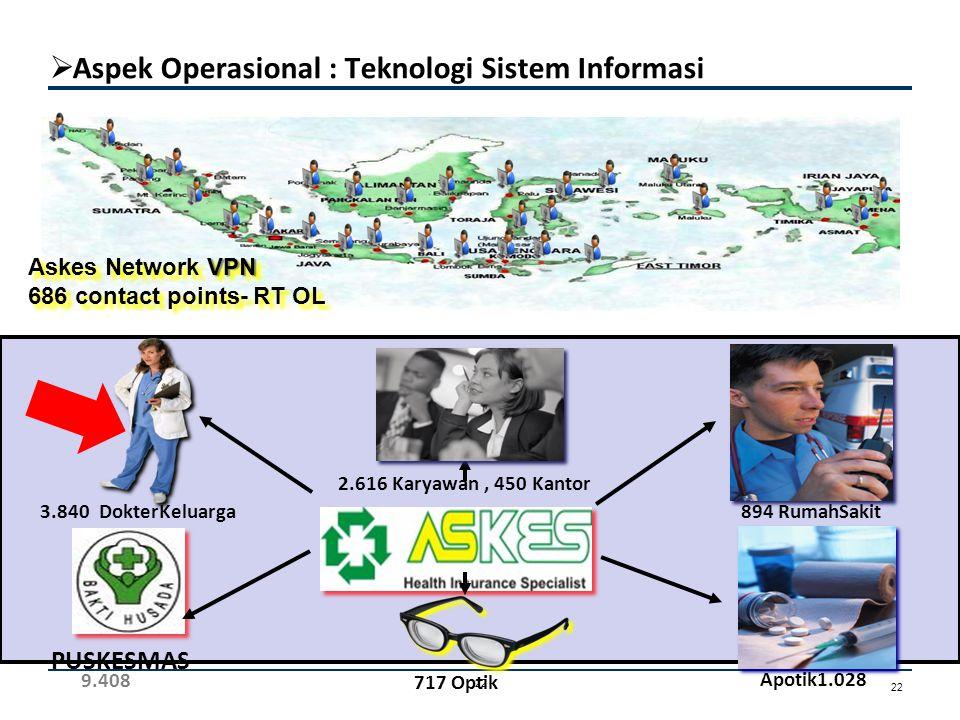VPN Askes Network VPN 686 contact points- RT OL VPN Askes Network VPN 686 contact points- RT OL PUSKESMAS 3.840 DokterKeluarga 9.408 894 RumahSakit Ap
