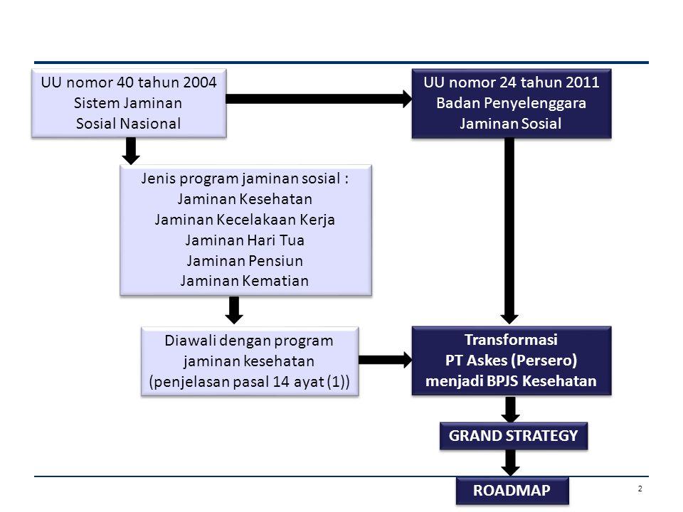 2 UU nomor 40 tahun 2004 Sistem Jaminan Sosial Nasional UU nomor 40 tahun 2004 Sistem Jaminan Sosial Nasional Jenis program jaminan sosial : Jaminan K
