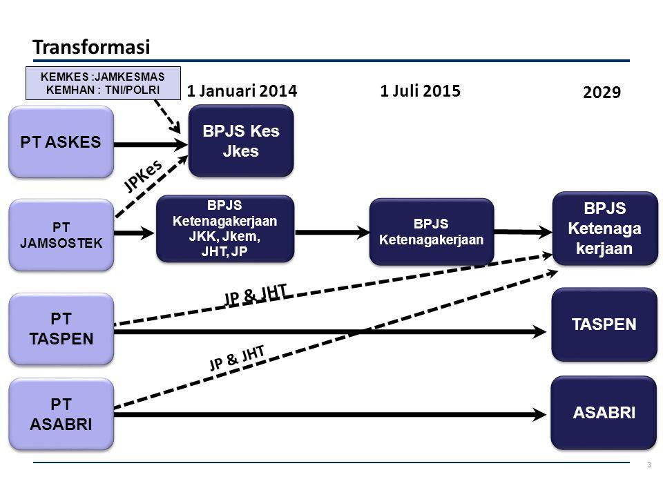 24 Proses tranformasi PT Askes (Persero) menuju BPJS Kesehatan sedang dilakukan : 1.Penyempurnaan sistem dan prosedur yang ada untuk operasionalisasi BPJS Kesehatan 2.