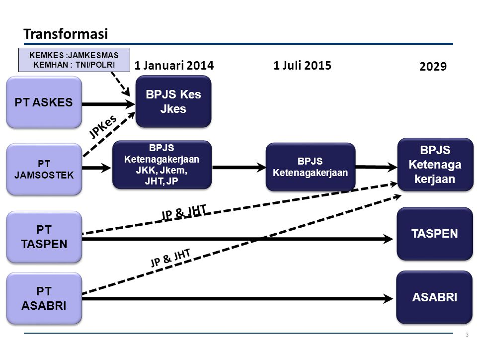 4 Transformasi (UU BPJS pasal 58 dan penjelasannya) Menyusun sistem dan prosedur operasi yang diperlukan untuk beroperasinya BPJS Kesehatan Melakukan sosialisasi kepada seluruh pemangku kepentingan jaminan kesehatan Menentukan program jaminan kesehatan yang sesuai dengan ketentuan UU tentang SJSN untuk peserta PT Askes (Persero) Dewan Komisaris dan Direksi PT Askes (Persero) sampai dengan beroperasinya BPJS Kesehatan ditugasi menyiapkan operasional BPJS Kesehatan : 1 2 3