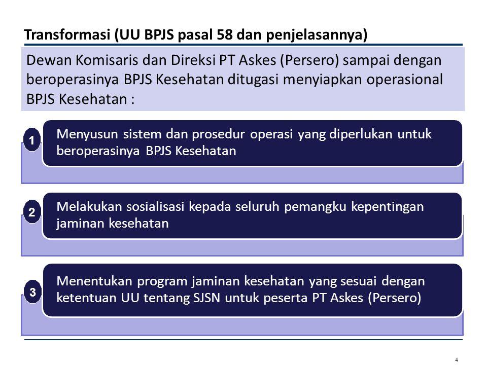 5 Transformasi (UU BPJS pasal 58 dan penjelasannya) Berkoordinasi dengan Kementerian Kesehatan untuk mengalihkan penyelenggaraan program jaminan kesehatan masyarakat ke BPJS Kesehatan Berkoordinasi dengan Kementerian Pertahanan dan Kepolisian Republik Indonesia untuk mengalihkan penyelenggaraan program jaminan kesehatan bagi anggota TNI/POLRI dan PNS di lingkungan Kementerian Pertahanan, TNI dan POLRI beserta anggota keluarganya ke BPJS Kesehatan Berkoordinasi dengan PT Jamsostek (Persero) untuk mengalihkan penyelenggaraan program jaminan kesehatan ke BPJS Kesehatan 4 5 6