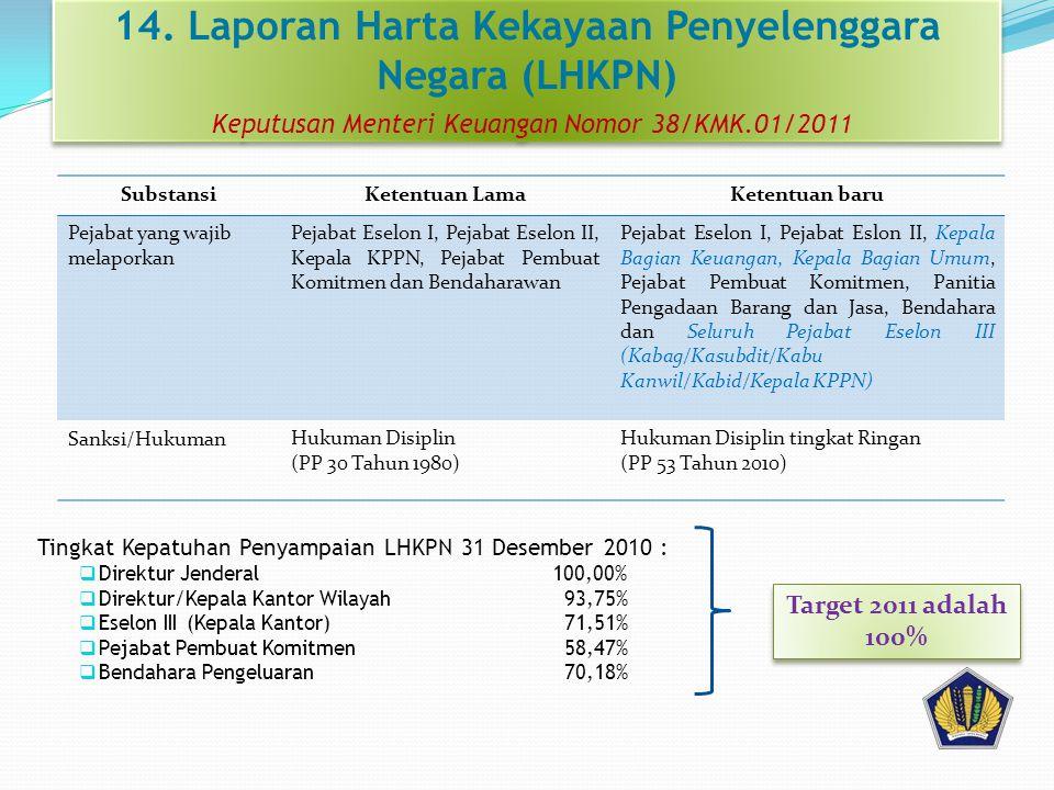 14. Laporan Harta Kekayaan Penyelenggara Negara (LHKPN) Keputusan Menteri Keuangan Nomor 38/KMK.01/2011 Tingkat Kepatuhan Penyampaian LHKPN 31 Desembe