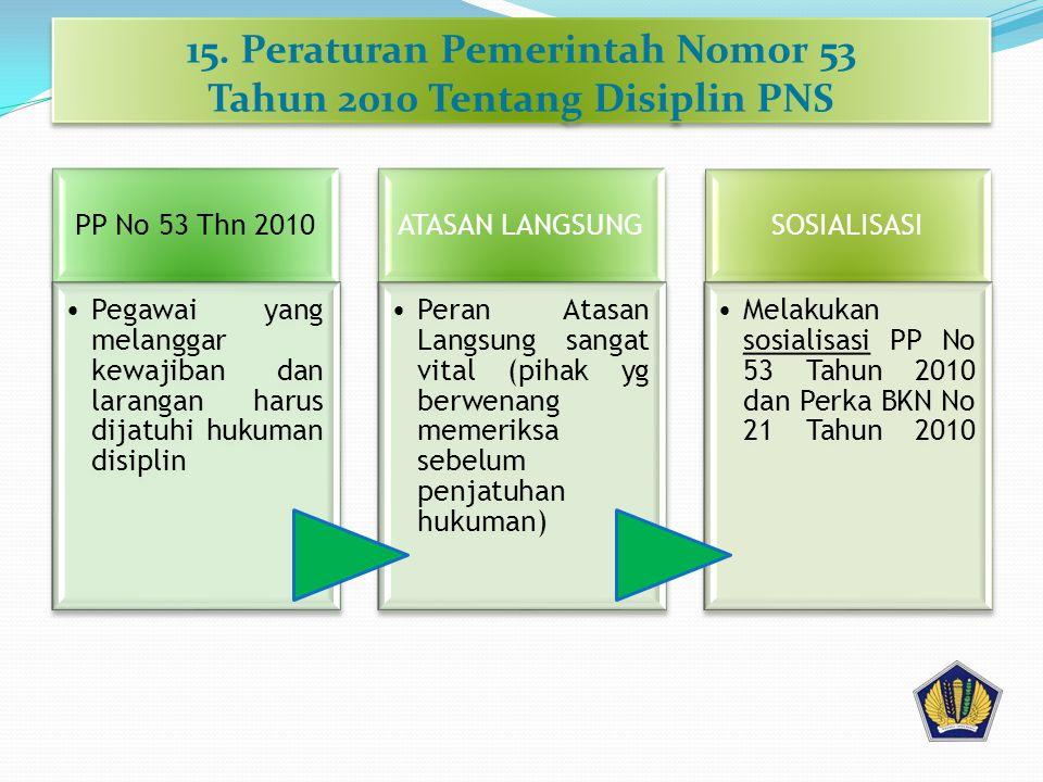 15. Peraturan Pemerintah Nomor 53 Tahun 2010 Tentang Disiplin PNS PP No 53 Thn 2010 •Pegawai yang melanggar kewajiban dan larangan harus dijatuhi huku