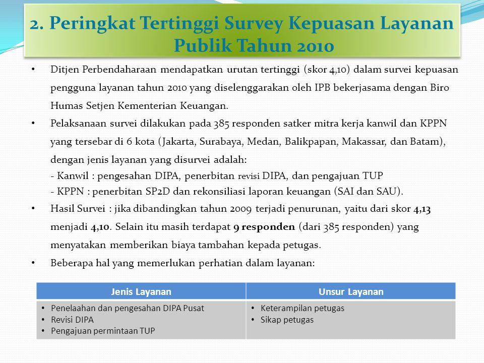 2. Peringkat Tertinggi Survey Kepuasan Layanan Publik Tahun 2010 • Ditjen Perbendaharaan mendapatkan urutan tertinggi (skor 4,10) dalam survei kepuasa