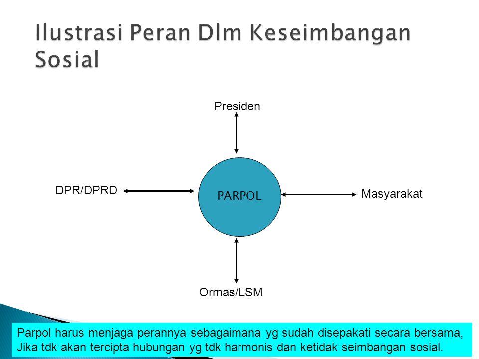 PARPOL Masyarakat DPR/DPRD Presiden Ormas/LSM Parpol harus menjaga perannya sebagaimana yg sudah disepakati secara bersama, Jika tdk akan tercipta hub