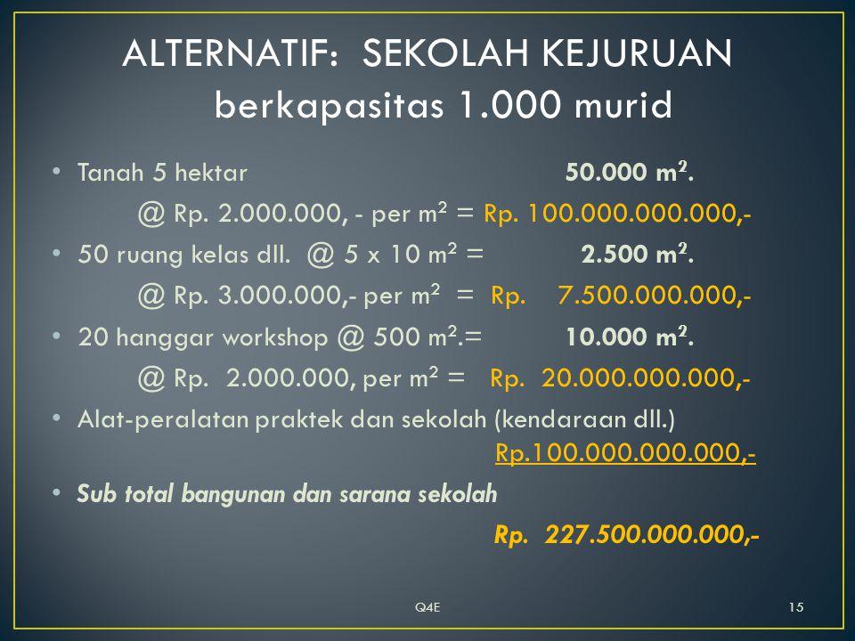 • Tanah 5 hektar 50.000 m 2. @ Rp. 2.000.000, - per m 2 = Rp.