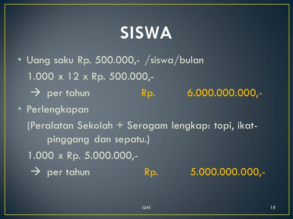 • Uang saku Rp. 500.000,- /siswa/bulan 1.000 x 12 x Rp.