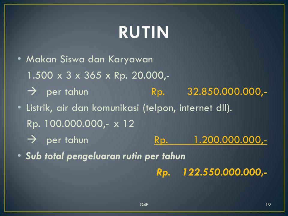 • Makan Siswa dan Karyawan 1.500 x 3 x 365 x Rp. 20.000,-  per tahun Rp.