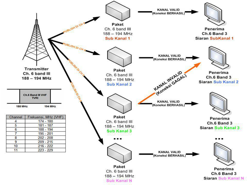 Jaringan Komputer dan Internet Jaringan komputer terdiri dari berbagai komputer yang saling berkaitan dan dapat saling berkomunikasi antara satu dengan yang lain menggunakan sebuah antarmuka.