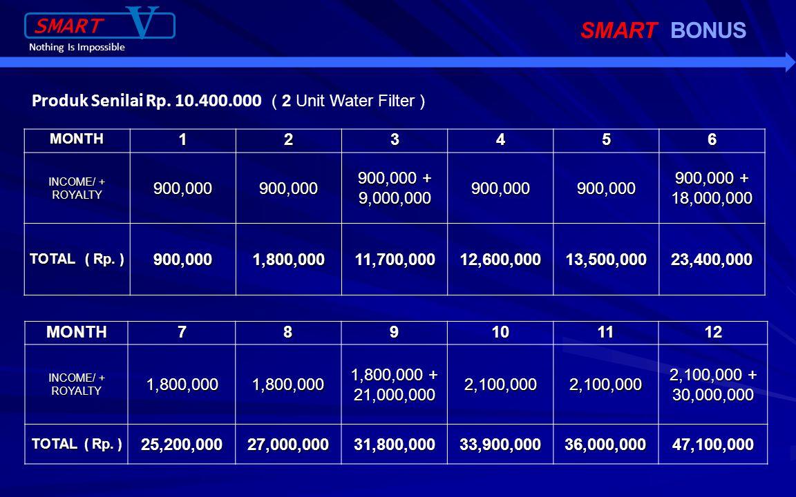 SMART BONUS 4. Profit Sharing Produk Senilai Rp.