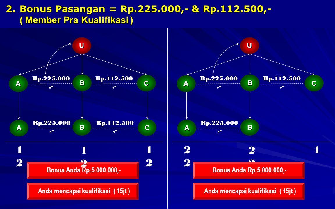 2.B onus Pasangan = Rp.225.000,- & Rp.112.500,- ( Member Pra Kualifikasi ) U A C Rp.225.000,- Bonus Anda Rp.5.000.000,- B Rp.112.500,- A C Rp.225.000,- B Rp.112.500,- 1212 1212 1212 Anda mencapai kualifikasi ( 15jt ) U A C Rp.225.000,- B Rp.112.500,- A Rp.225.000,- B 2 2 1 Anda mencapai kualifikasi ( 15jt )Bonus Anda Rp.5.000.000,-