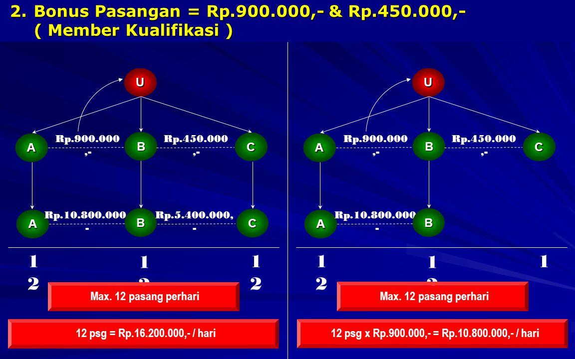 2.B onus Pasangan = Rp.900.000,- & Rp.450.000,- ( Member Kualifikasi ) U A C Rp.900.000,- 12 psg = Rp.16.200.000,- / hari B Rp.450.000,- A C Rp.10.800.000, - B Rp.5.400.000, - 1212 1212 1212 Max.