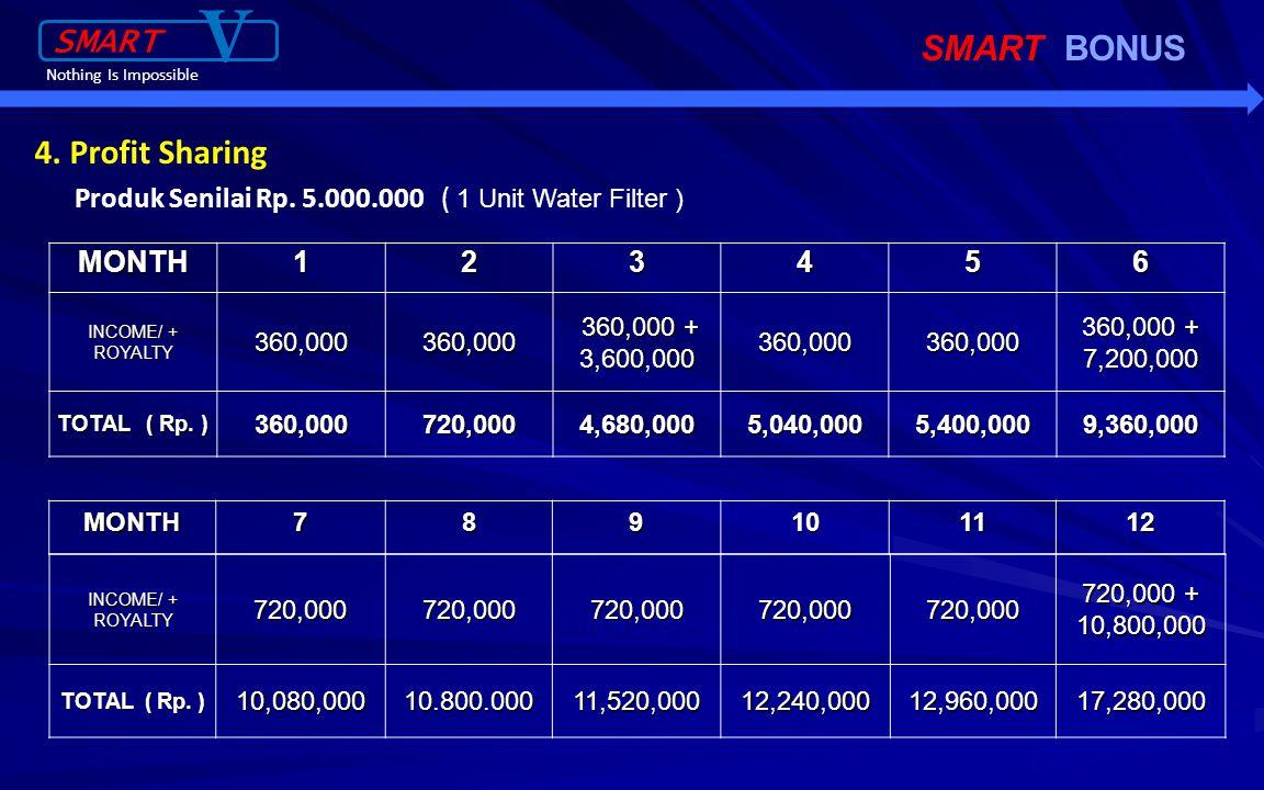10% Bonus Royalty Anda = Rp.16.000.000,- per-hari Anda Anda L-1 => 10% x Rp.10.000.000,- x 2 = Rp.2.000.000,- T o t a l = Rp.16.000.000,- 3.B onus Royalty = 10%, 5%, 5%, 5% dari Income DL Anda L-2 => 5% x Rp.10.000.000,- x 4 = Rp.2.000.000,- L-3 => 5% x Rp.10.000.000,- x 8 = Rp.4.000.000,- L-4 => 5% x Rp.10.000.000,- x 16 = Rp.8.000.000,-
