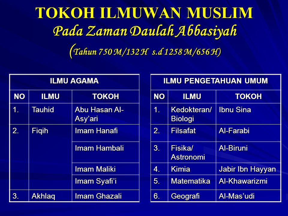 TOKOH ILMUWAN MUSLIM Pada Zaman Daulah Abbasiyah ( Tahun 750 M/132 H s.d 1258 M/656 H) ILMU AGAMA ILMU PENGETAHUAN UMUM NOILMUTOKOHNOILMUTOKOH 1.Tauhid Abu Hasan Al- Asy'ari 1.