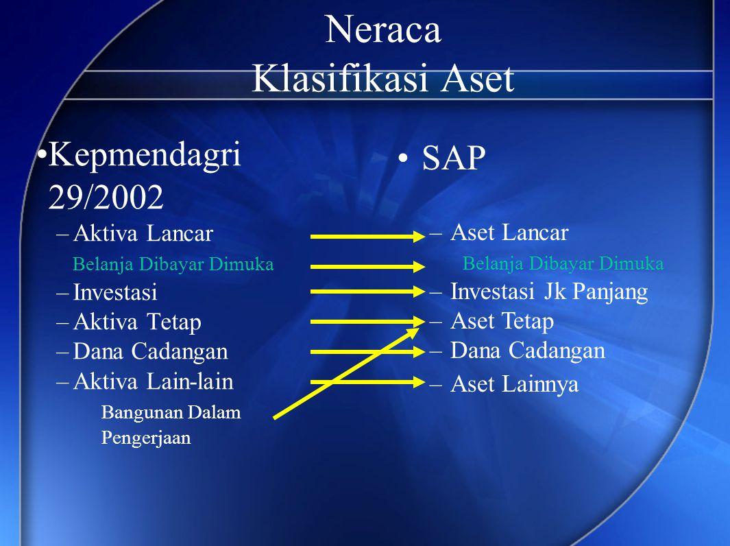 Neraca Pos-pos Kewajiban Kepmendagri 29/2002: –Utang Jangka Pendek •..