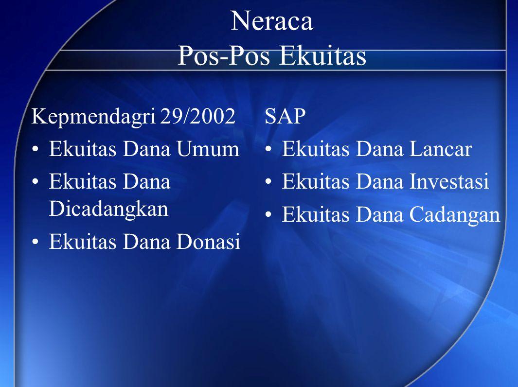 Neraca Pos-Pos Ekuitas Kepmendagri 29/2002 •Ekuitas Dana Umum •Ekuitas Dana Dicadangkan •Ekuitas Dana Donasi SAP •Ekuitas Dana Lancar •Ekuitas Dana In