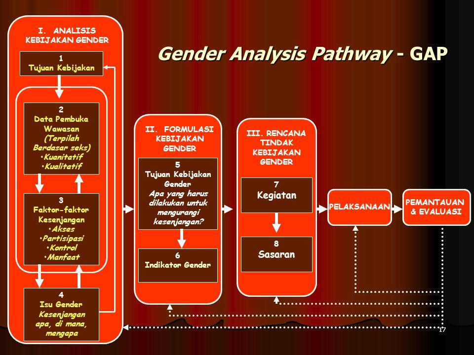 17 1 Tujuan Kebijakan 4 Isu Gender Kesenjangan apa, di mana, mengapa 2 Data Pembuka Wawasan (Terpilah Berdasar seks) •Kuanitatif •Kualitatif 3 Faktor-