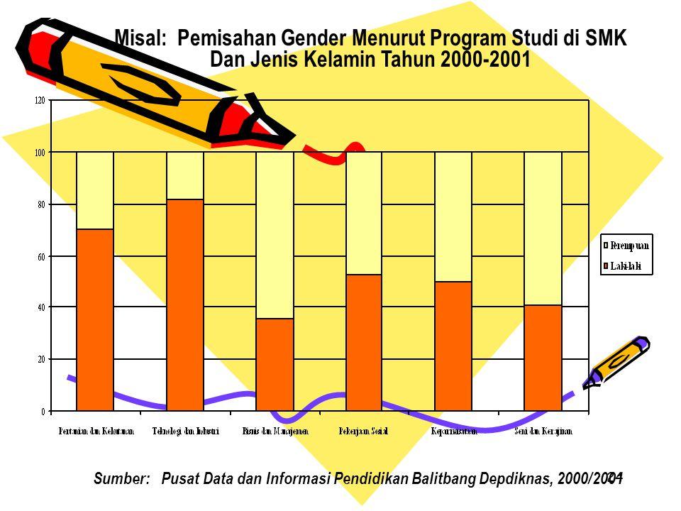 24 Misal: Pemisahan Gender Menurut Program Studi di SMK Dan Jenis Kelamin Tahun 2000-2001 Sumber:Pusat Data dan Informasi Pendidikan Balitbang Depdikn