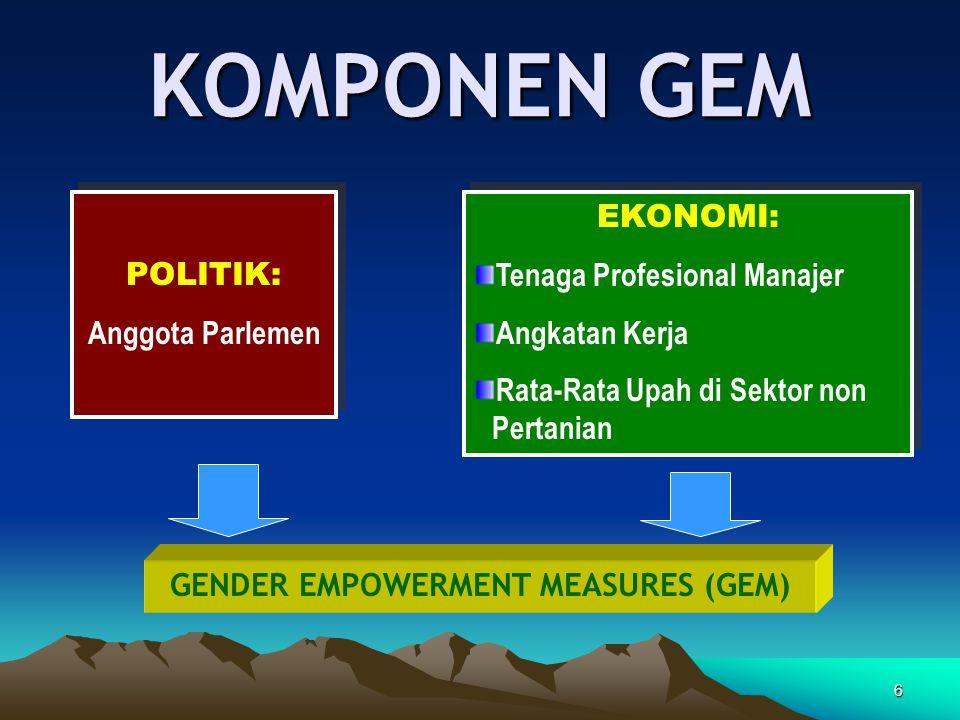 6 KOMPONEN GEM POLITIK: Anggota Parlemen POLITIK: Anggota Parlemen EKONOMI: Tenaga Profesional Manajer Angkatan Kerja Rata-Rata Upah di Sektor non Per