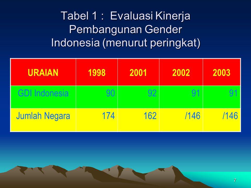 7 Tabel 1 : Evaluasi Kinerja Pembangunan Gender Indonesia (menurut peringkat) URAIAN1998200120022003 GDI Indonesia909291 Jumlah Negara174162/146