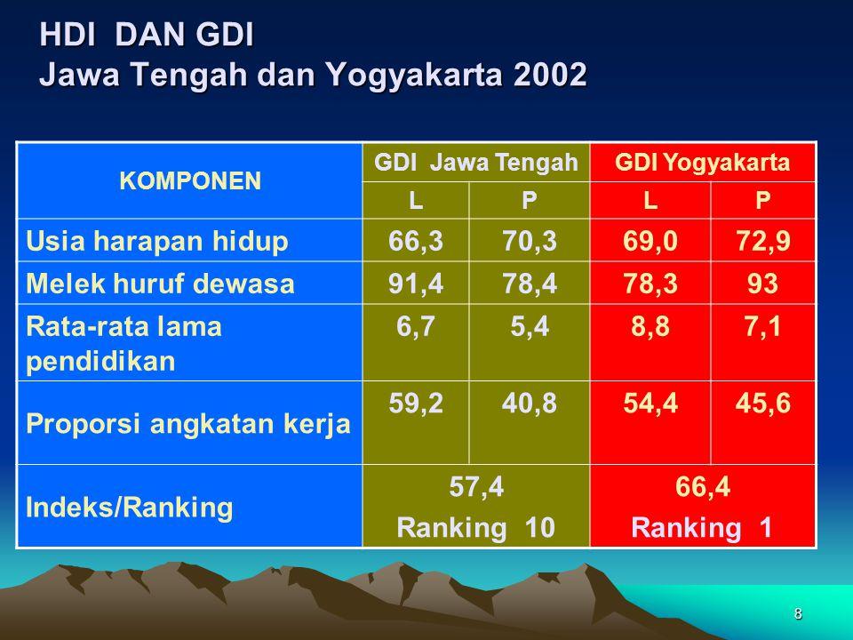8 HDI DAN GDI Jawa Tengah dan Yogyakarta 2002 KOMPONEN GDI Jawa TengahGDI Yogyakarta LPLP Usia harapan hidup 66,370,369,072,9 Melek huruf dewasa 91,47