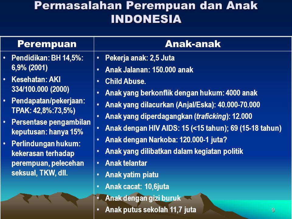 9 Permasalahan Perempuan dan Anak INDONESIA PerempuanAnak-anak • Pendidikan: BH 14,5%: 6,9% (2001) • Kesehatan: AKI 334/100.000 (2000) • Pendapatan/pe