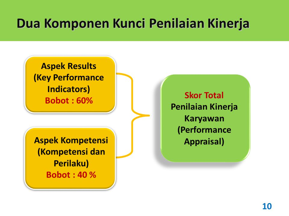 Dua Komponen Kunci Penilaian Kinerja Aspek Results (Key Performance Indicators) Bobot : 60% Aspek Kompetensi (Kompetensi dan Perilaku) Bobot : 40 % Skor Total Penilaian Kinerja Karyawan (Performance Appraisal) 10