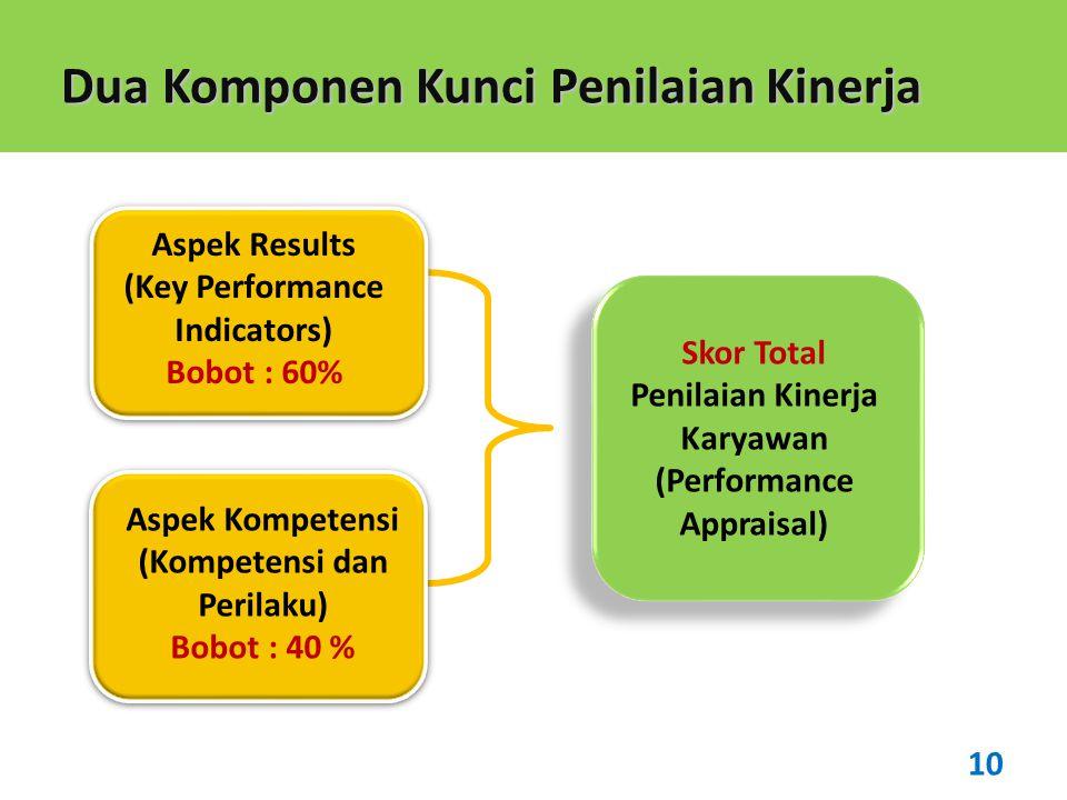 Dua Komponen Kunci Penilaian Kinerja Aspek Results (Key Performance Indicators) Bobot : 60% Aspek Kompetensi (Kompetensi dan Perilaku) Bobot : 40 % Sk