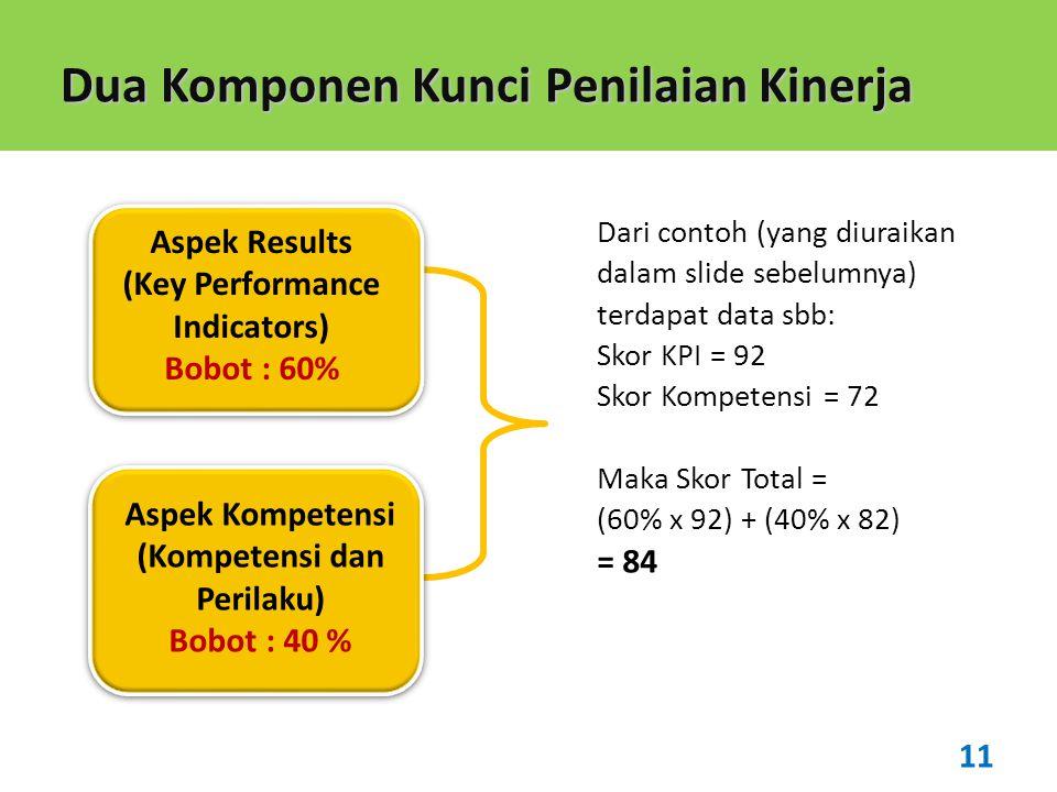 Dua Komponen Kunci Penilaian Kinerja Aspek Results (Key Performance Indicators) Bobot : 60% Aspek Kompetensi (Kompetensi dan Perilaku) Bobot : 40 % 11 Dari contoh (yang diuraikan dalam slide sebelumnya) terdapat data sbb: Skor KPI = 92 Skor Kompetensi = 72 Maka Skor Total = (60% x 92) + (40% x 82) = 84
