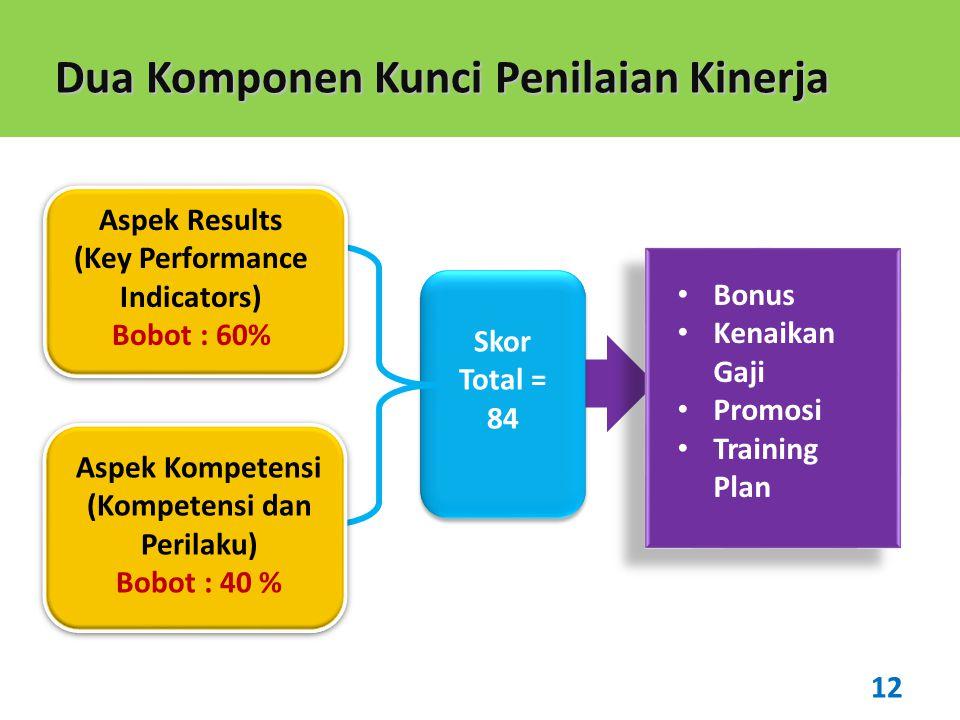 Dua Komponen Kunci Penilaian Kinerja Aspek Results (Key Performance Indicators) Bobot : 60% Aspek Kompetensi (Kompetensi dan Perilaku) Bobot : 40 % 12 Skor Total = 84 • Bonus • Kenaikan Gaji • Promosi • Training Plan