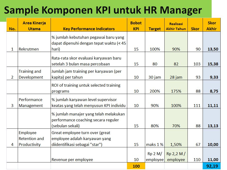 8 Komponen 2: KOMPETENSI Nilai dengan skala 1 – 5, dimana : 5 = Outstanding 4 = Good performance 3 = Standard performance 2 = Need Improvements 1 = Unacceptable
