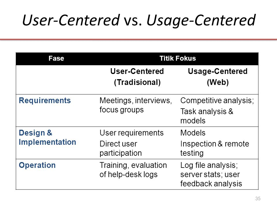 User-Centered vs. Usage-Centered FaseTitik Fokus User-Centered (Tradisional) Usage-Centered (Web) RequirementsMeetings, interviews, focus groups Compe