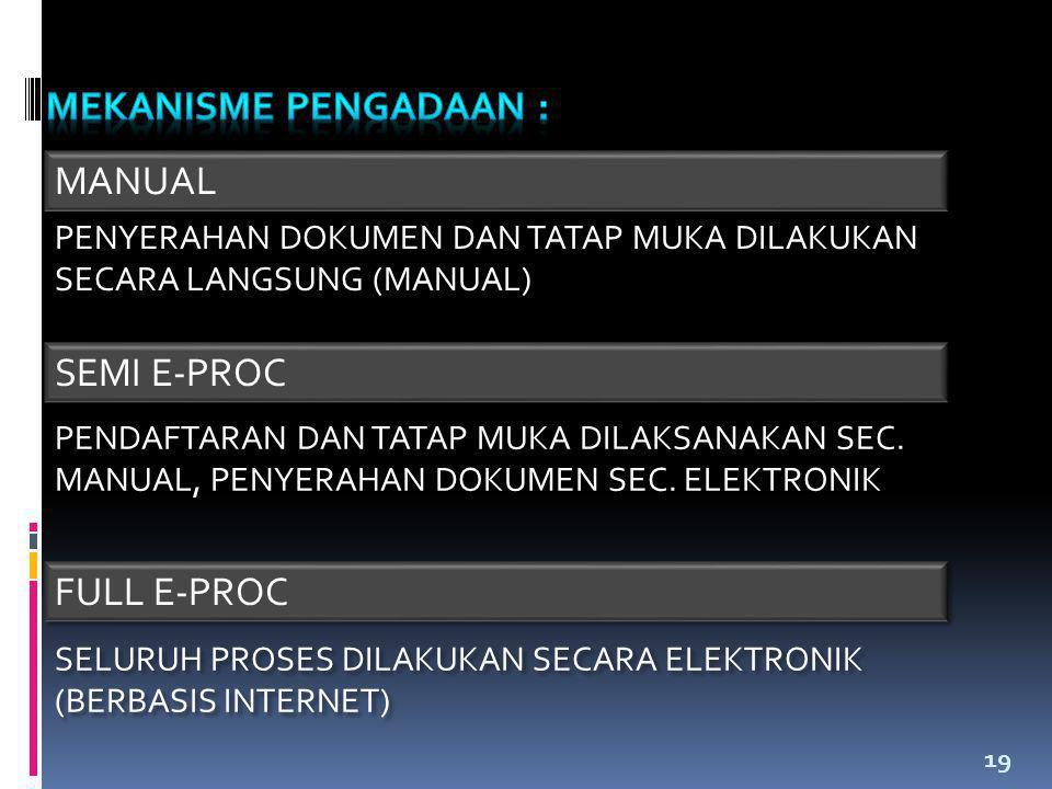19 MANUAL SEMI E-PROC FULL E-PROC PENYERAHAN DOKUMEN DAN TATAP MUKA DILAKUKAN SECARA LANGSUNG (MANUAL) PENDAFTARAN DAN TATAP MUKA DILAKSANAKAN SEC. MA