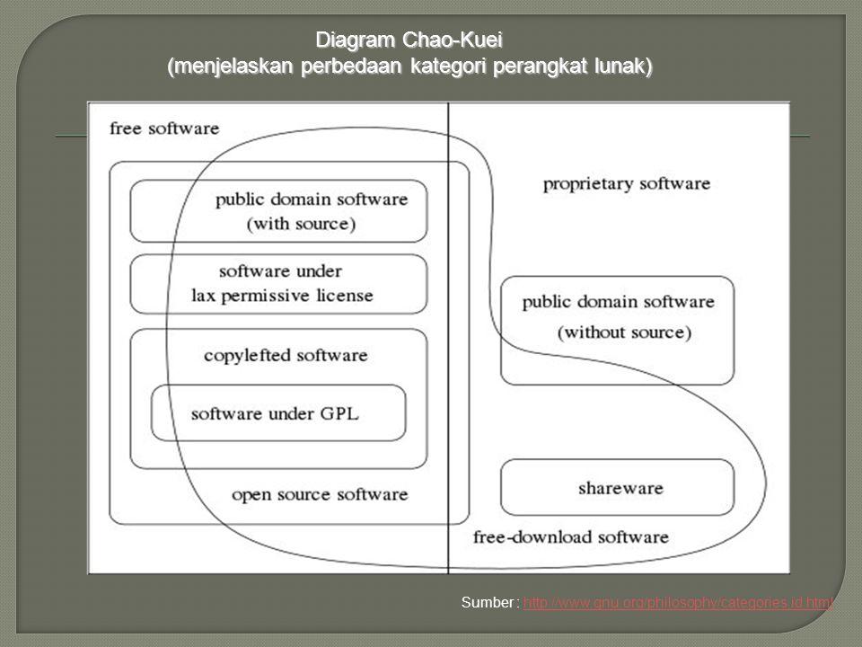 Diagram Chao-Kuei (menjelaskan perbedaan kategori perangkat lunak) Sumber : http://www.gnu.org/philosophy/categories.id.htmlhttp://www.gnu.org/philoso