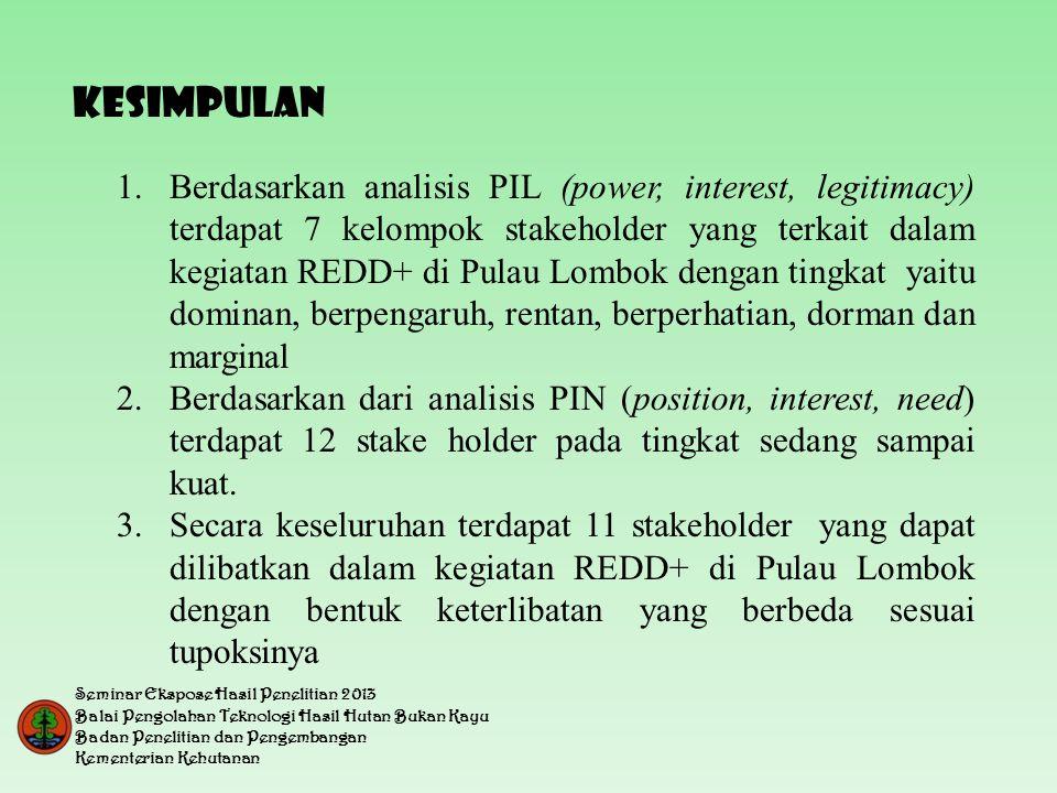 KESIMPULAN 1.Berdasarkan analisis PIL (power, interest, legitimacy) terdapat 7 kelompok stakeholder yang terkait dalam kegiatan REDD+ di Pulau Lombok dengan tingkat yaitu dominan, berpengaruh, rentan, berperhatian, dorman dan marginal 2.Berdasarkan dari analisis PIN (position, interest, need) terdapat 12 stake holder pada tingkat sedang sampai kuat.
