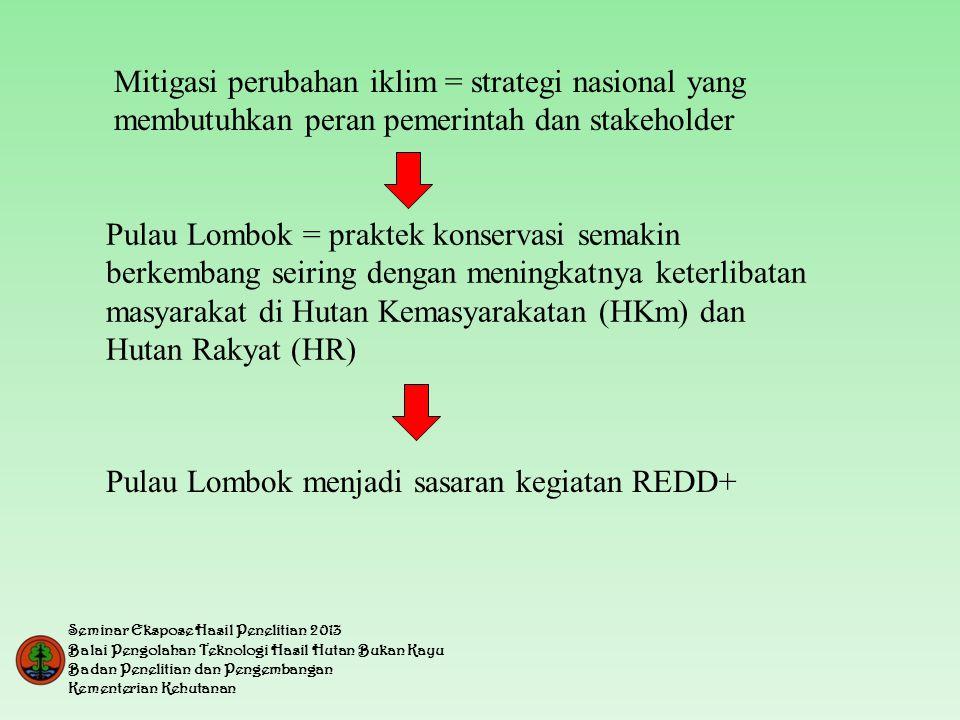 Mitigasi perubahan iklim = strategi nasional yang membutuhkan peran pemerintah dan stakeholder Pulau Lombok = praktek konservasi semakin berkembang seiring dengan meningkatnya keterlibatan masyarakat di Hutan Kemasyarakatan (HKm) dan Hutan Rakyat (HR) Pulau Lombok menjadi sasaran kegiatan REDD+ Seminar Ekspose Hasil Penelitian 2013 Balai Pengolahan Teknologi Hasil Hutan Bukan Kayu Badan Penelitian dan Pengembangan Kementerian Kehutanan